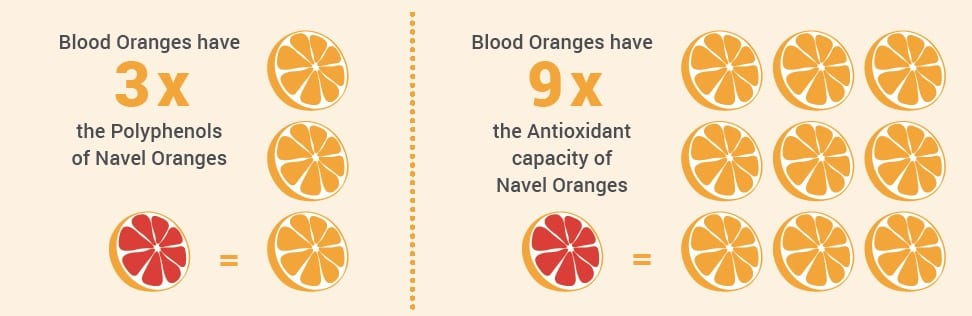 , Why You Need More Blood Oranges In Your Diet